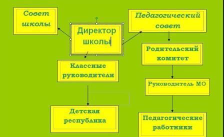 Начальная школа: